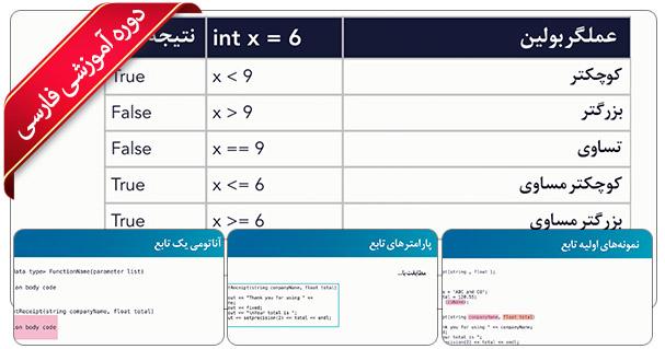آموزش سی پلاس پلاس - مبانی C++