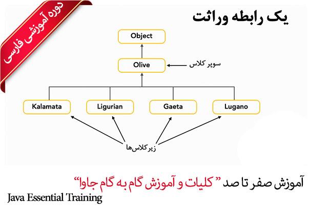 صفر تا صد آموزش Java جاوا