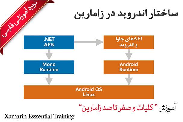 دوره فارسی آموزش زامارین پروژه محور