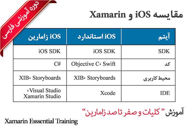 آموزش زامارین - کلیات و صفر تا صد Xamarin