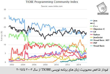 نمودار شاخص محبوبیت زبان های برنامه نویسی TIOBE از سال 2002 تا 2015